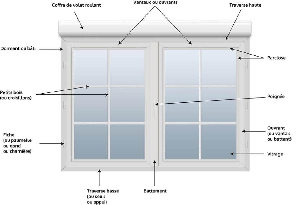 Fenêtre Et Porte Fenêtre Guide Complet Pour Choisir Ses Fenêtres